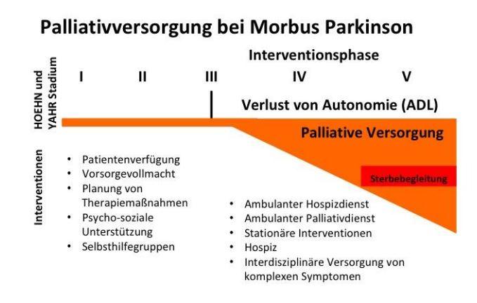 Palliativstudie MHH - Konzept Palliativversorgung